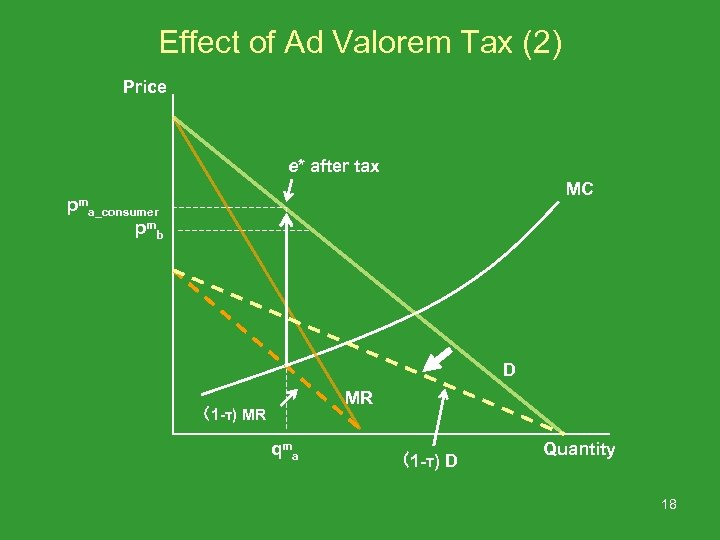 Effect of Ad Valorem Tax (2) Price e* after tax pm MC a_consumer pm