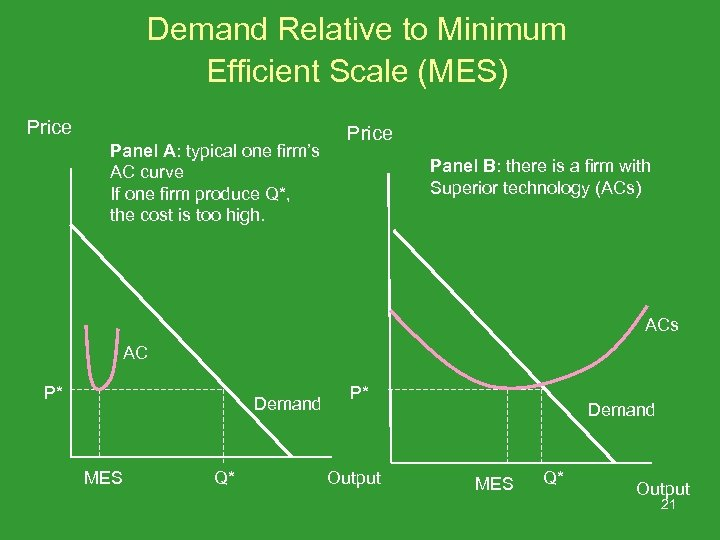 Demand Relative to Minimum Efficient Scale (MES) Price Panel A: typical one firm's AC