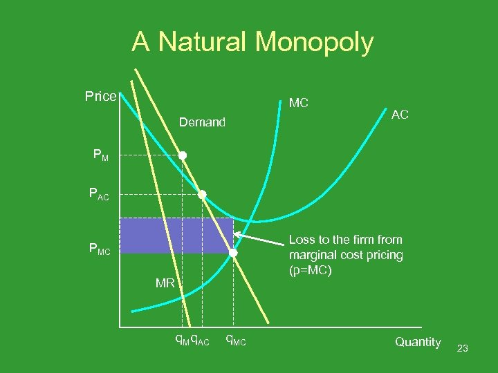 A Natural Monopoly Price MC Demand AC PM PAC Loss to the firm from