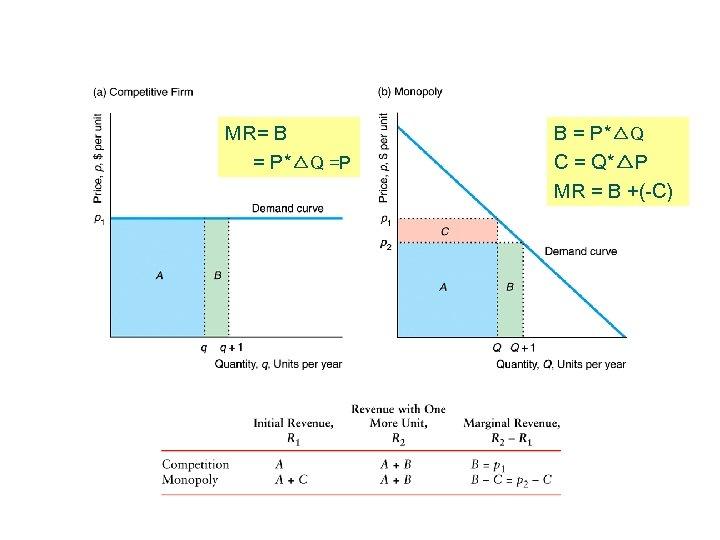 MR= B = P*△Q =P B = P*△Q C = Q*△P MR = B