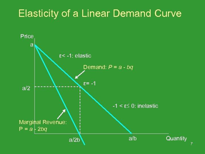 Elasticity of a Linear Demand Curve Price a ε< -1: elastic Demand: P =
