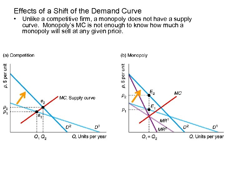 Effects of a Shift of the Demand Curve • Unlike a competitive firm, a