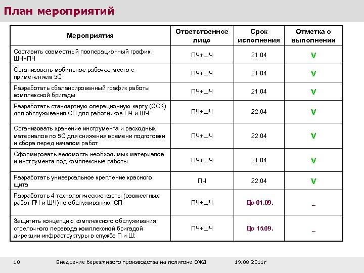 План мероприятий Ответственное лицо Срок исполнения Отметка о выполнении Составить совместный пооперационный график ШЧ+ПЧ