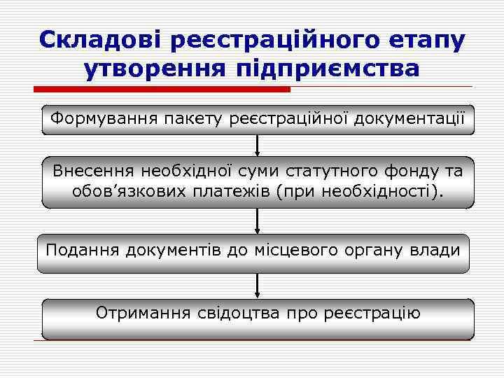 Складові реєстраційного етапу утворення підприємства Формування пакету реєстраційної документації Внесення необхідної суми статутного фонду