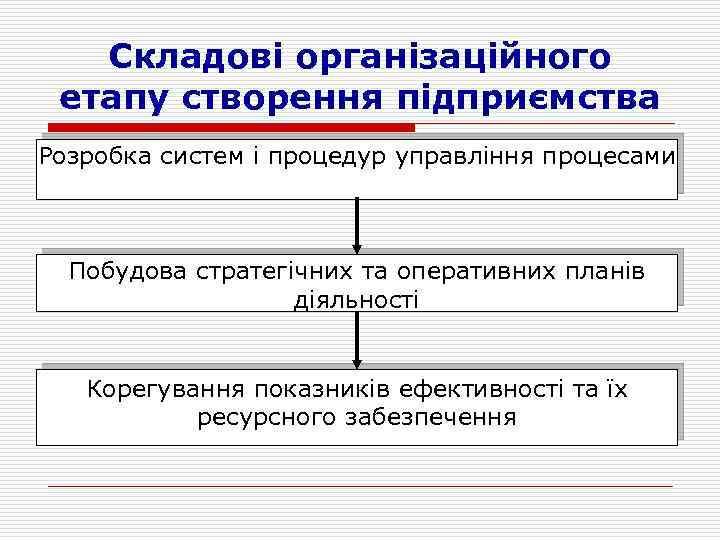 Складові організаційного етапу створення підприємства Розробка систем і процедур управління процесами Побудова стратегічних та