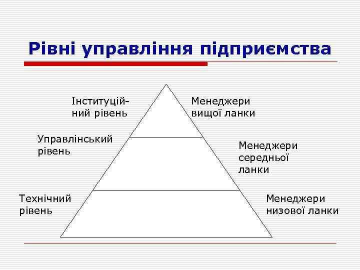 Рівні управління підприємства Інституційний рівень Управлінський рівень Технічний рівень Менеджери вищої ланки Менеджери середньої
