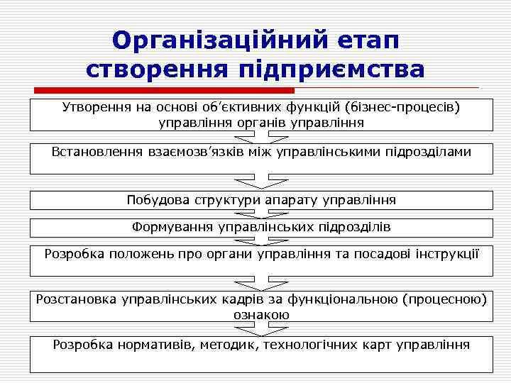 Організаційний етап створення підприємства Утворення на основі об'єктивних функцій (бізнес-процесів) управління органів управління Встановлення