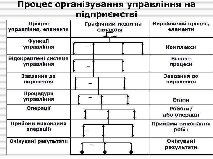 Процес організування управління на підприємстві Процес управління, елементи Функції управління Відокремлені системи управління Завдання