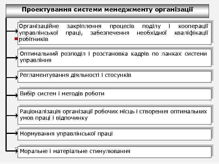 Проектування системи менеджменту організації Організаційне управлінської робітників закріплення процесів поділу і кооперації праці, забезпечення