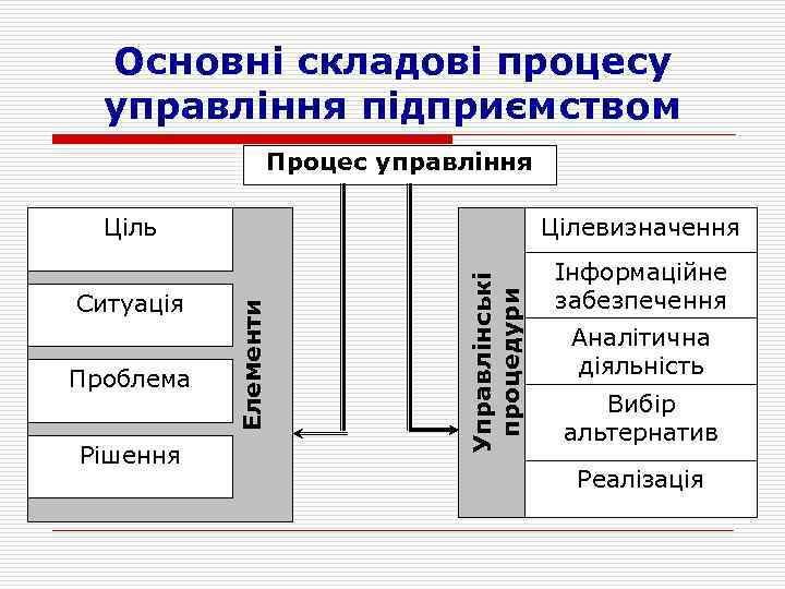 Основні складові процесу управління підприємством Процес управління Ситуація Інформаційне забезпечення Проблема Рішення Управлінські процедури