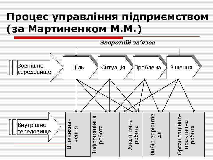 Процес управління підприємством (за Мартиненком М. М. ) Зворотній зв'язок Рішення Організаційнопрактична робота Вибір