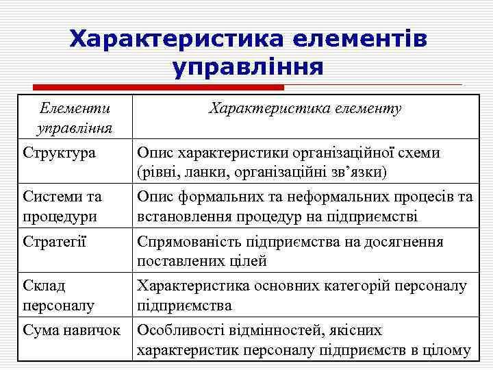 Характеристика елементів управління Елементи управління Характеристика елементу Структура Опис характеристики організаційної схеми (рівні, ланки,