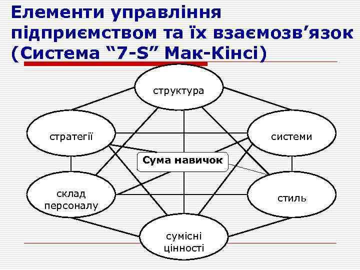 """Елементи управління підприємством та їх взаємозв'язок (Система """" 7 -S"""" Мак-Кінсі) структура стратегії системи"""
