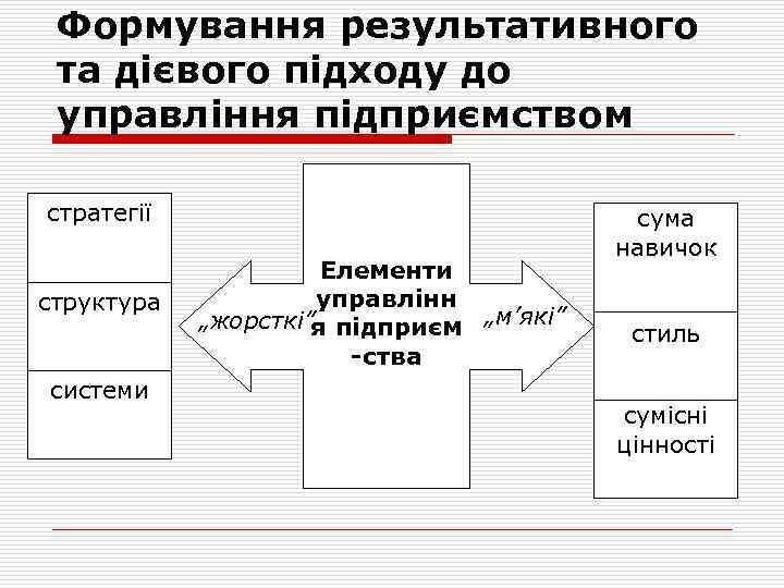 """Формування результативного та дієвого підходу до управління підприємством стратегії структура системи Елементи управлінн """"жорсткі""""я"""