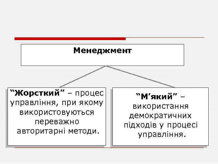 """Менеджмент """"Жорсткий"""" – процес управління, при якому використовуються переважно авторитарні методи. """"М'який"""" – використання"""