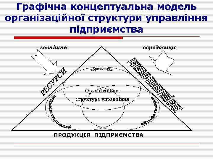 Графічна концептуальна модель організаційної структури управління підприємства зовнішнє середовище Організаційна структура управління ПРОДУКЦІЯ ПІДПРИЄМСТВА