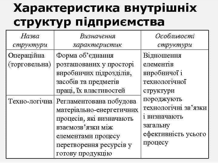 Характеристика внутрішніх структур підприємства Назва Визначення структури характеристик Операційна Форма об'єднання (торговельна) розташованих у