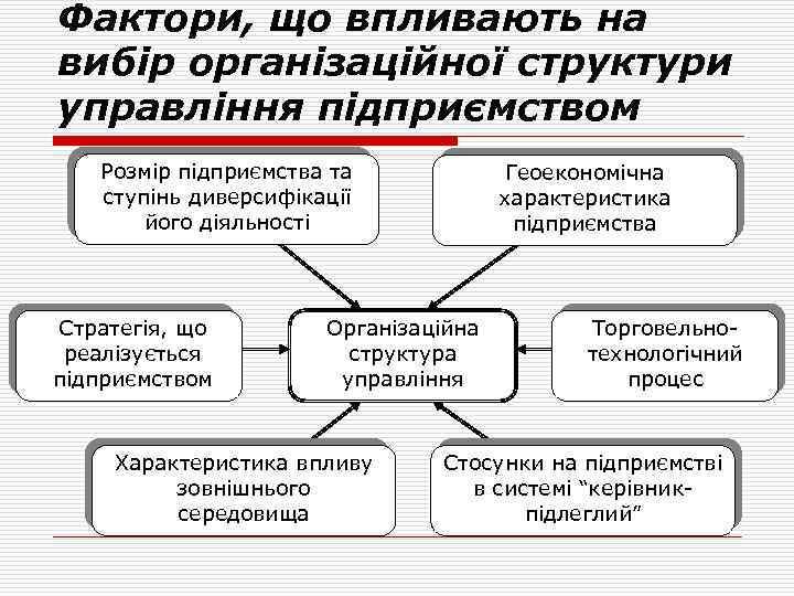 Фактори, що впливають на вибір організаційної структури управління підприємством Розмір підприємства та ступінь диверсифікації