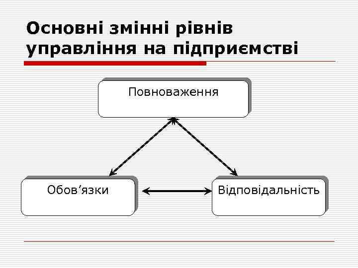 Основні змінні рівнів управління на підприємстві Повноваження Обов'язки Відповідальність