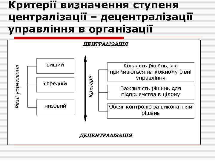 Критерії визначення ступеня централізації – децентралізації управління в організації вищий середній низовий Критерії Рівні
