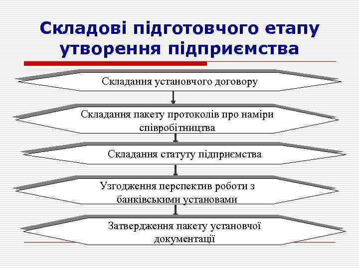 Складові підготовчого етапу утворення підприємства Складання установчого договору Складання пакету протоколів про наміри співробітництва