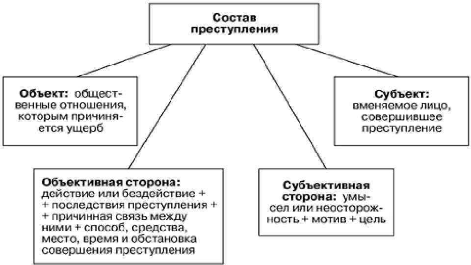 Разложить Статьи Преступлений В Уеоловном Кодексе Шпаргалка