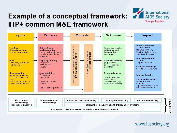Example of a conceptual framework: IHP+ common M&E framework