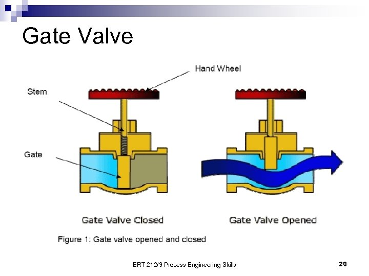 Gate Valve ERT 212/3 Process Engineering Skills 20