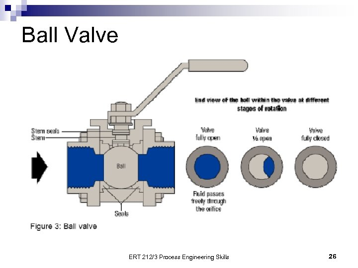 Ball Valve ERT 212/3 Process Engineering Skills 26