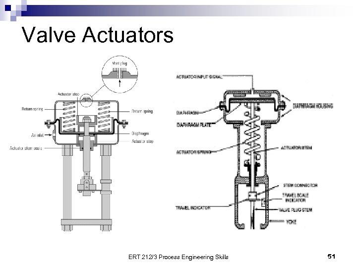 Valve Actuators ERT 212/3 Process Engineering Skills 51