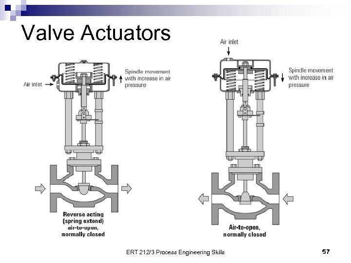 Valve Actuators ERT 212/3 Process Engineering Skills 57