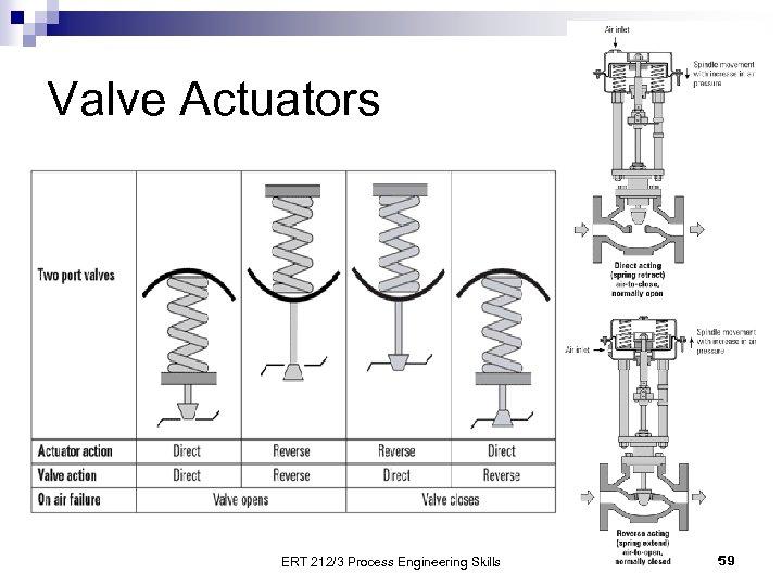 Valve Actuators ERT 212/3 Process Engineering Skills 59