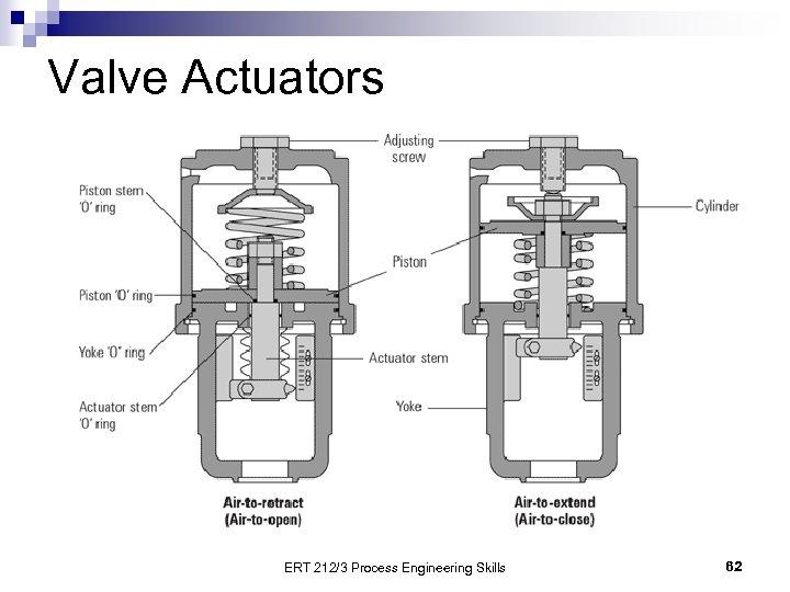 Valve Actuators ERT 212/3 Process Engineering Skills 62