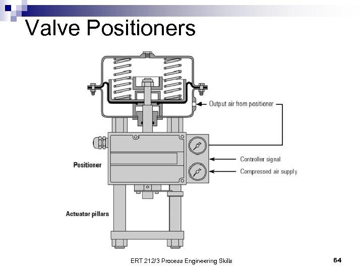 Valve Positioners ERT 212/3 Process Engineering Skills 64