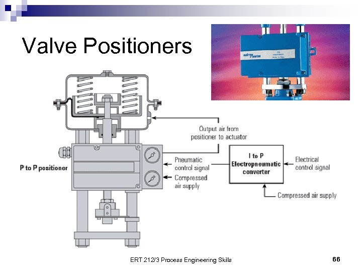 Valve Positioners ERT 212/3 Process Engineering Skills 66