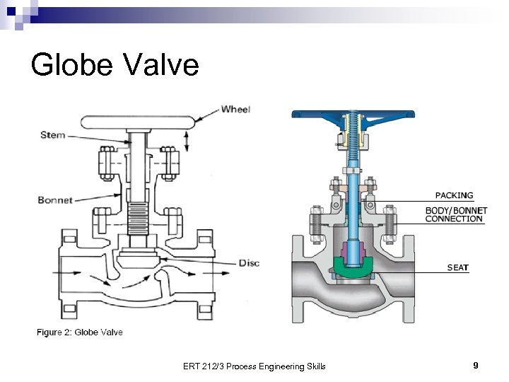 Globe Valve ERT 212/3 Process Engineering Skills 9