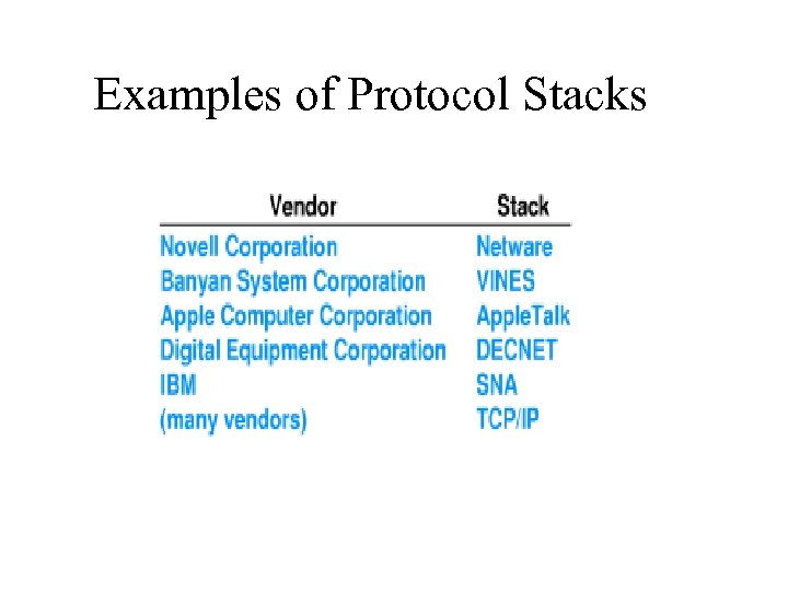 Examples of Protocol Stacks