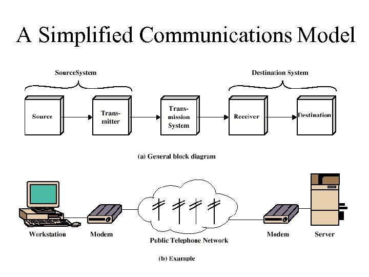 A Simplified Communications Model