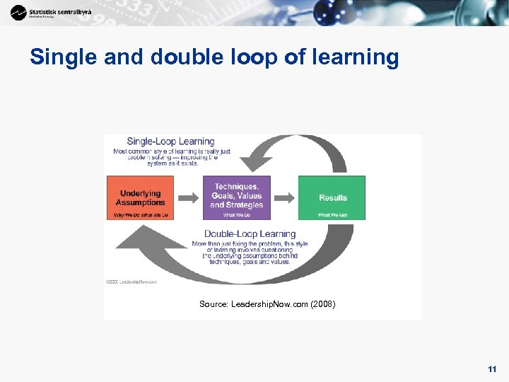 11 Single and double loop of learning Source: Leadership. Now. com (2008) 11