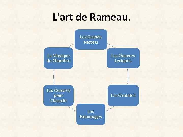 L'art de Rameau. Les Grands Motets La Musique de Chambre Les Oeuvres Lyriques Les
