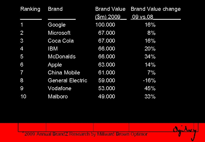 Ranking _______ 1 2 3 4 5 6 7 8 9 10 Brand _____