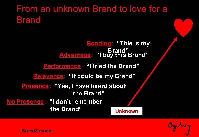 "From an unknown Brand to love for a Brand Bonding: ""This is my Brand"""