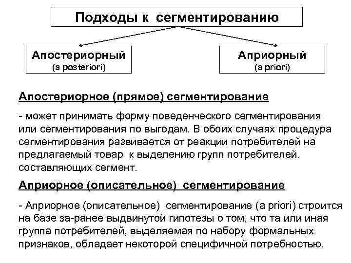 Подходы к сегментированию Апостериорный Априорный (a posteriori) (a priori) Апостериорное (прямое) сегментирование может принимать