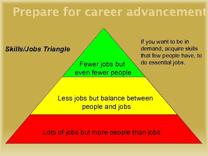 Prepare for career advancement Skills/Jobs Triangle Fewer jobs but even fewer people If you
