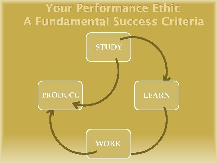 Your Performance Ethic A Fundamental Success Criteria STUDY LEARN PRODUCE WORK
