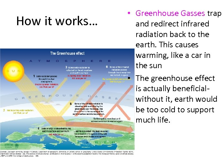 How it works… • Greenhouse Gasses trap and redirect infrared radiation back to the