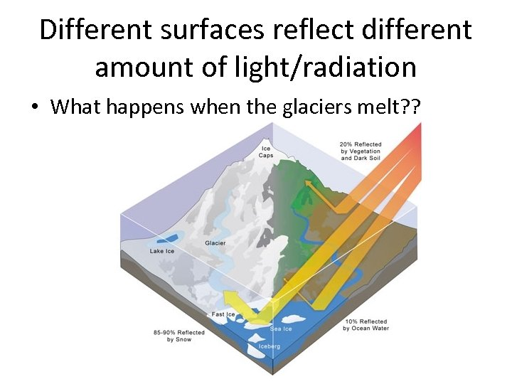 Different surfaces reflect different amount of light/radiation • What happens when the glaciers melt?