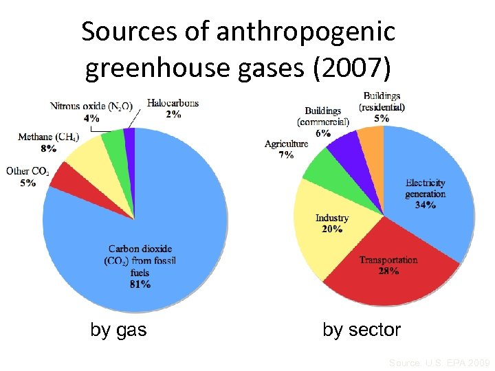 Sources of anthropogenic greenhouse gases (2007) by gas by sector Source: U. S. EPA