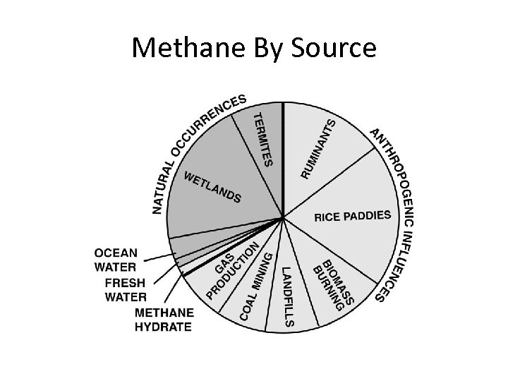 Methane By Source