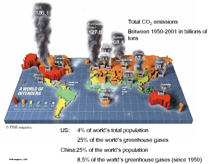 U. S. 186. 1 Total CO 2 emissions European Union Between 1950 -2001 in